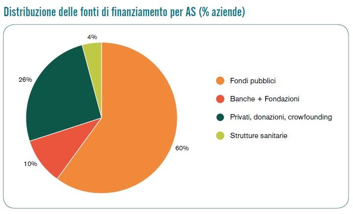Fonti di finanziamento delle attività di agricoltura sociale