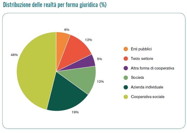 Grafico delle realtà impegnate in agricoltura sociale suddivise per forma giuridica