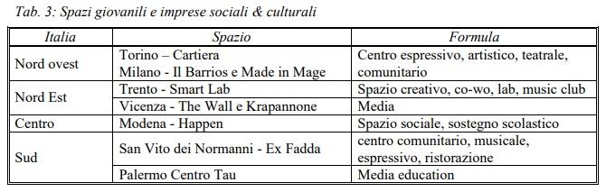 Spazi giovanili e imprese sociali e culturali